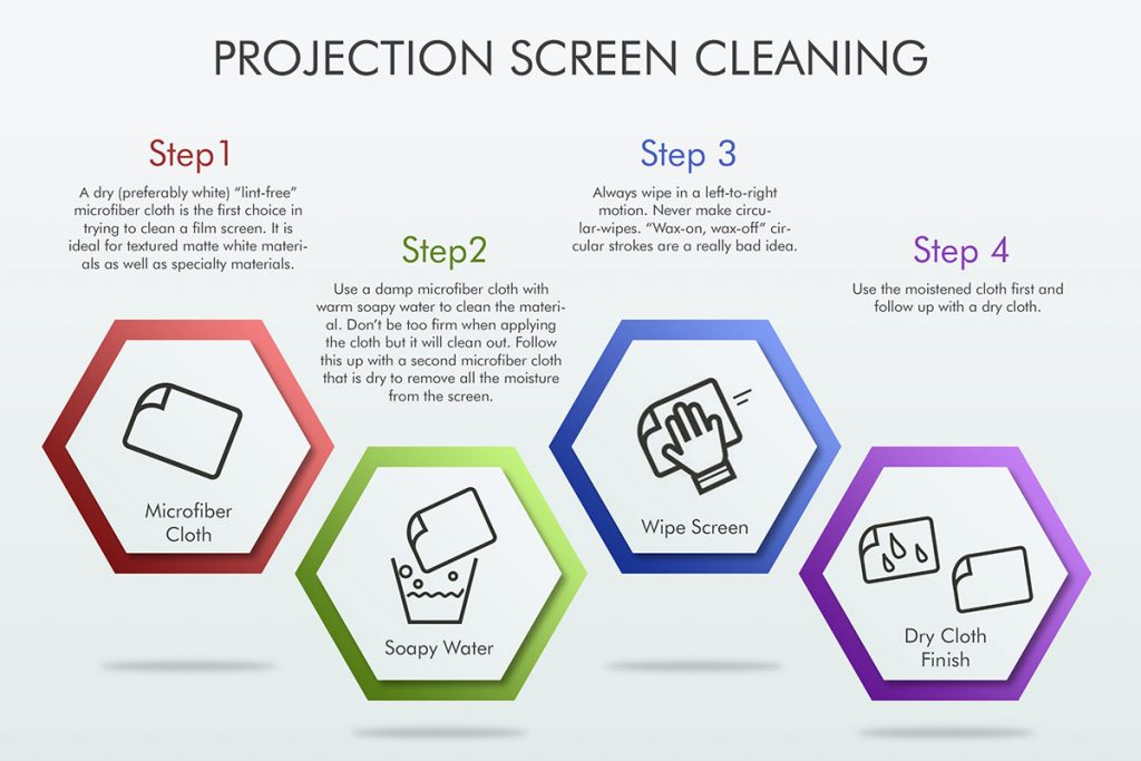 Screen Cleaning Diagram