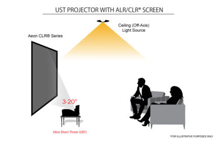 Ultra-Short-Throw Projectors and Ambient Light Rejecting Materials