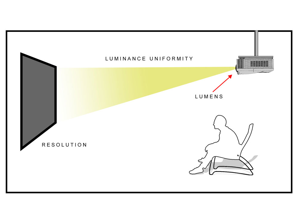 Luminance Uniformity