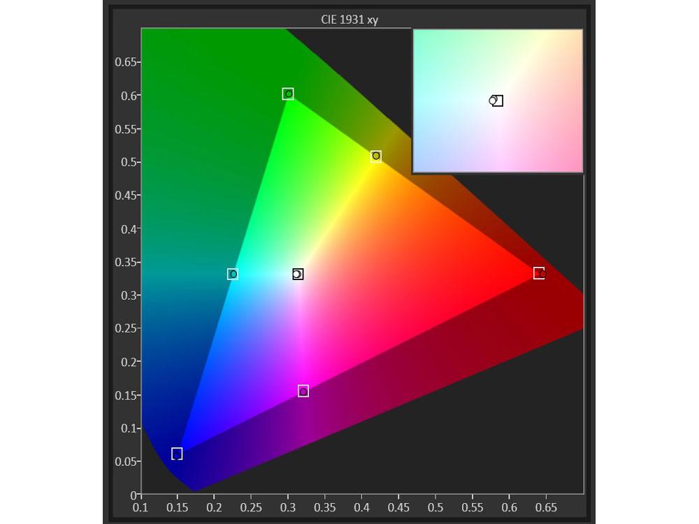 Color Accuracy (aka. Colorimetry)