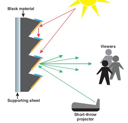 Ambient light rejecting (ALR) materials