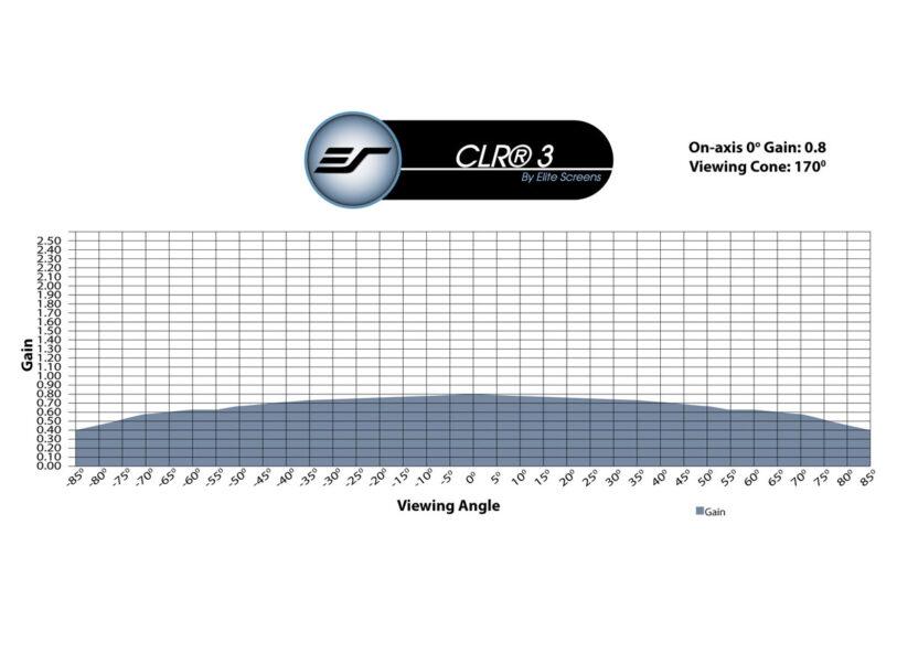 CLR® 3 Material Gain Chart