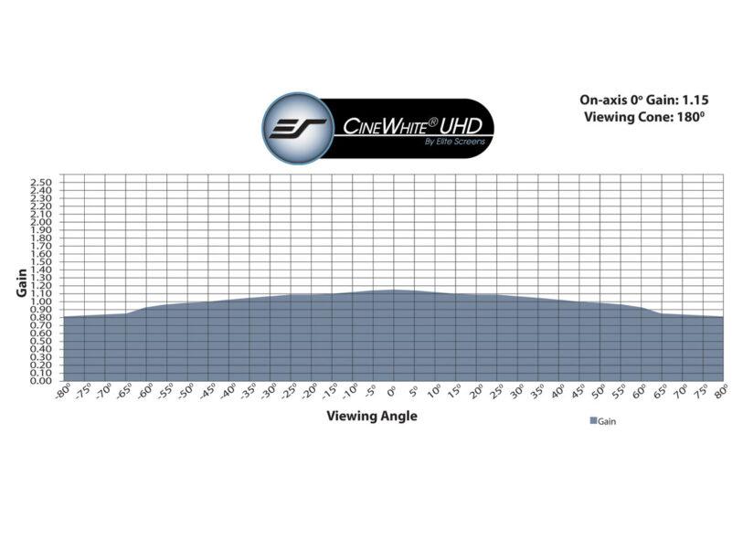 CineWhite® UHD Gain Chart