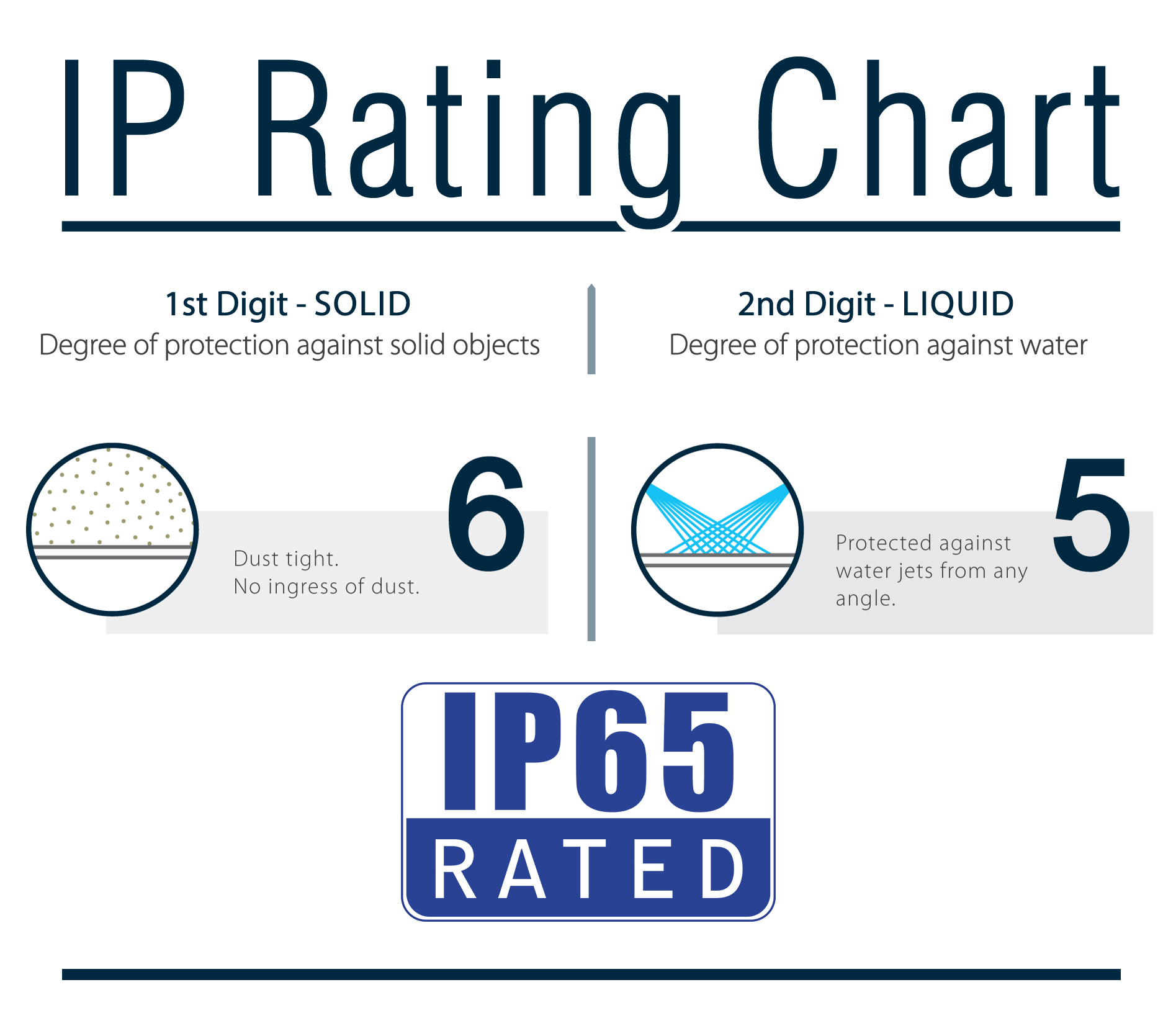 IP65 Rating Chart