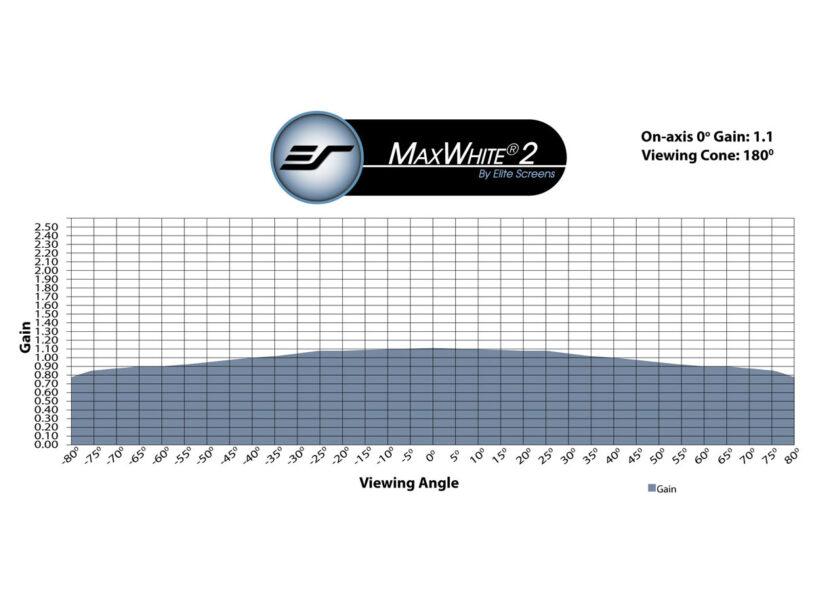 MaxWhite® 2 Material Gain Chart