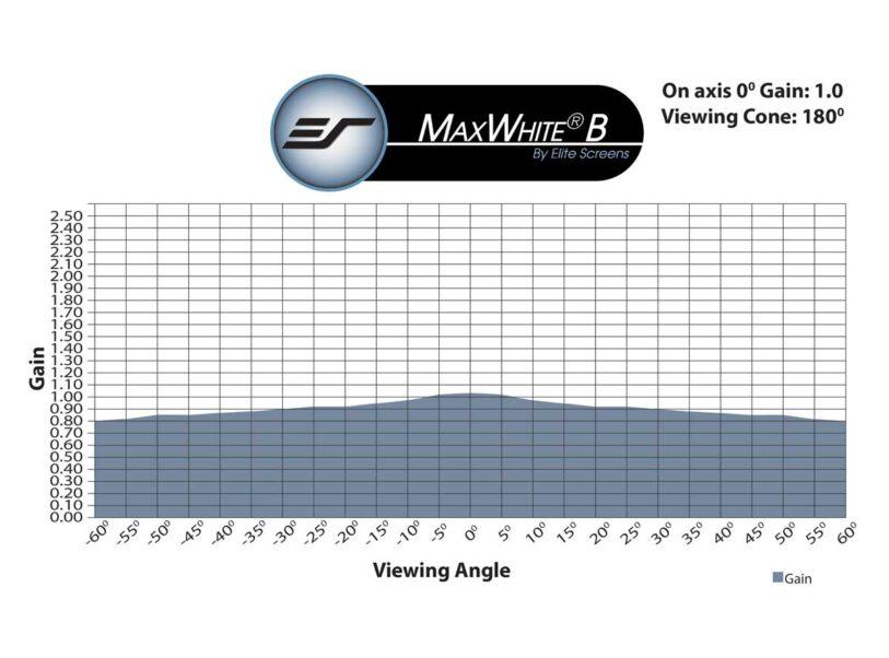 MaxWhite® B Gain Chart