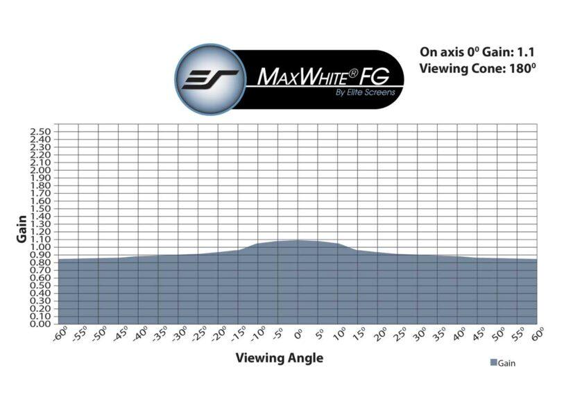 MaxWhite® FG Gain Chart