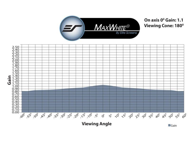 MaxWhite® Gain Chart