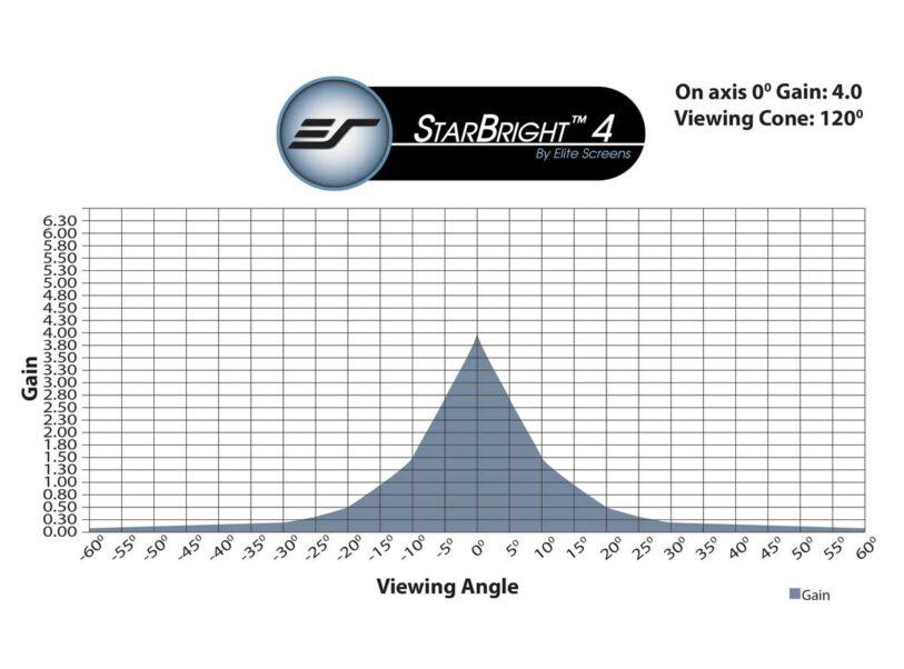 StarBright™ 4 Gain Chart
