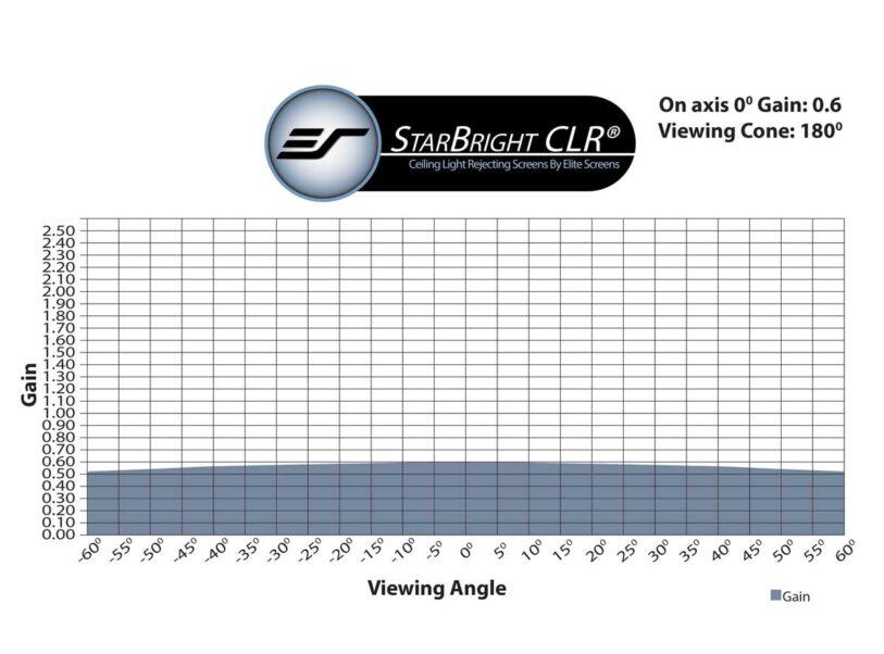 StarBright CLR® Gain Chart