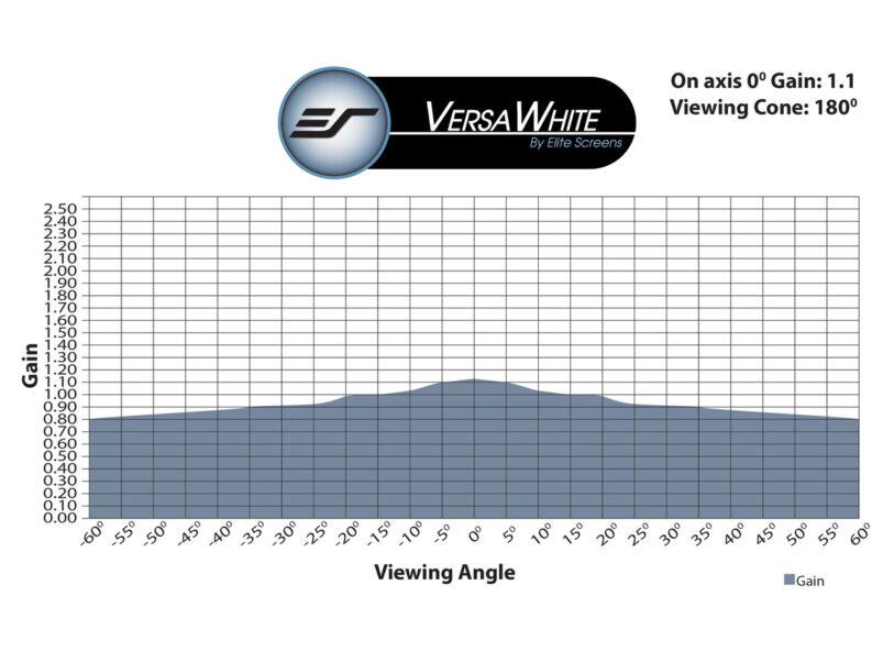 VersaWhite Gain Chart