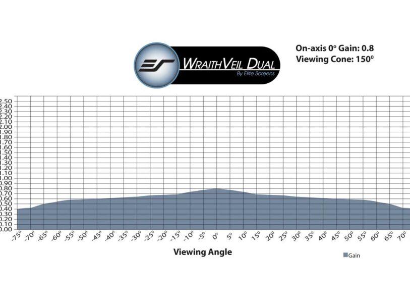 WraithVeil® Dual Gain Chart