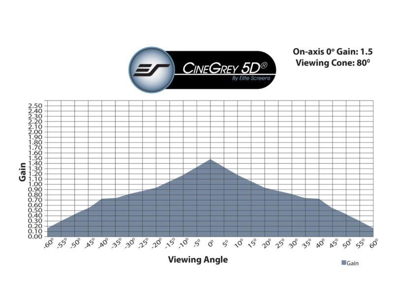 CineGrey 5D® Gain Chart