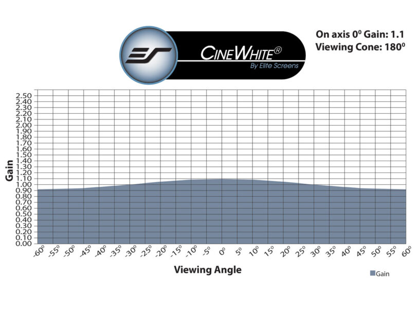 CineWhite® Gain Chart