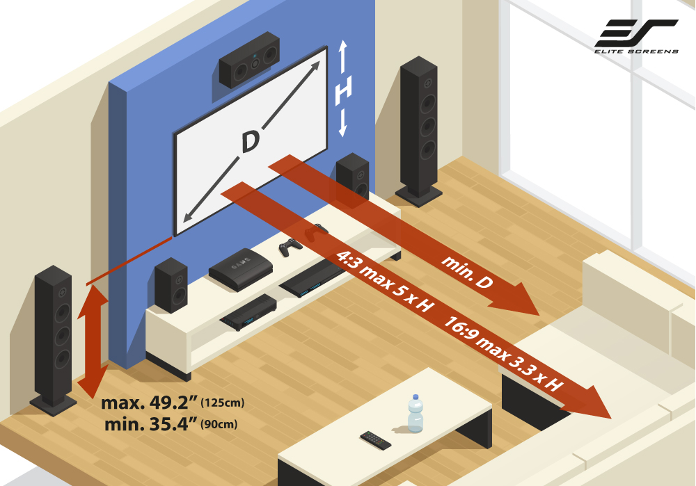 How to Select Your Projection Screen