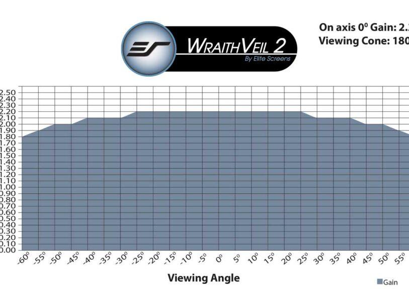 WraithVeil® 2 Gain Chart