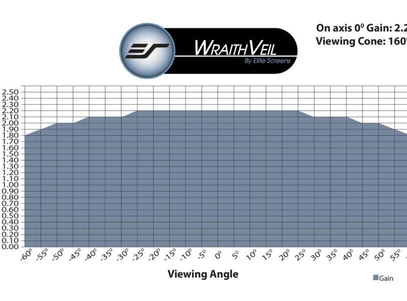 WraithVeil® Gain Chart